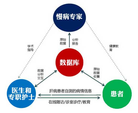 2019世界家庭医生日:中国家庭医生已然风靡,慢性病患者为优先签约服务对象